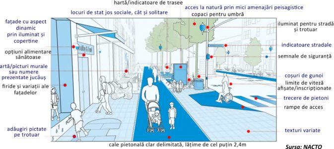 Detaliile simple de proiectare pot influența experiența străzii pentru copii și pentru cei care îi îngrijesc.