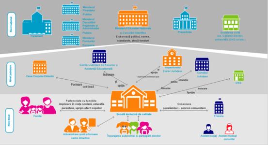 Utilizat cu succes în Bacău, pachetul Educație Incluzivă de Calitate ar putea fi implementat în întreaga țară